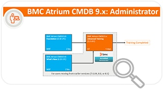 Learning Path for CMDB
